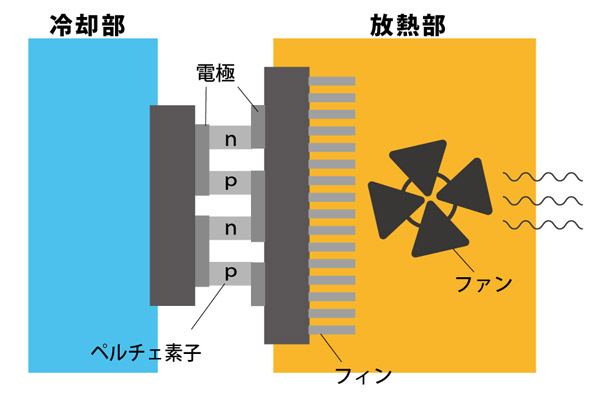 ペルチェ効果と熱電気冷却(ペルチェ冷却)の説明図